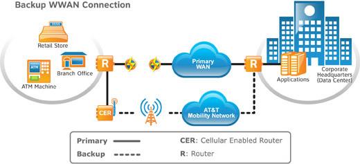 Shawnee Datacom Wireless Backup Solutions
