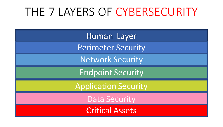 7 layers of cybersecurity shawnee datacom